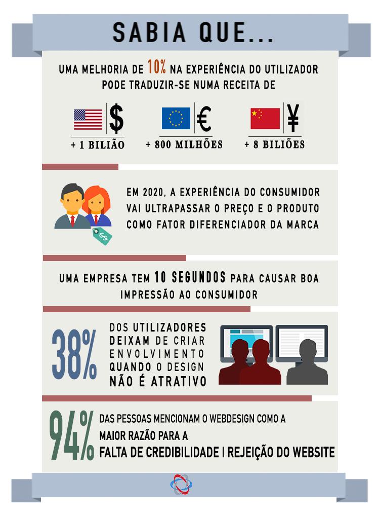 AnaTeresaPires, design gráfico, infografia, vectores, content creator, criatividade, design, ux, user experience, estatística web, Lisboa, Portugal